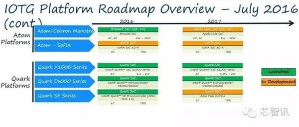 How to Build an IoT Product Roadmap