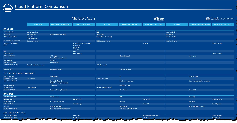 AWS vs Azure vs Google Cloud Platform Internet of Things