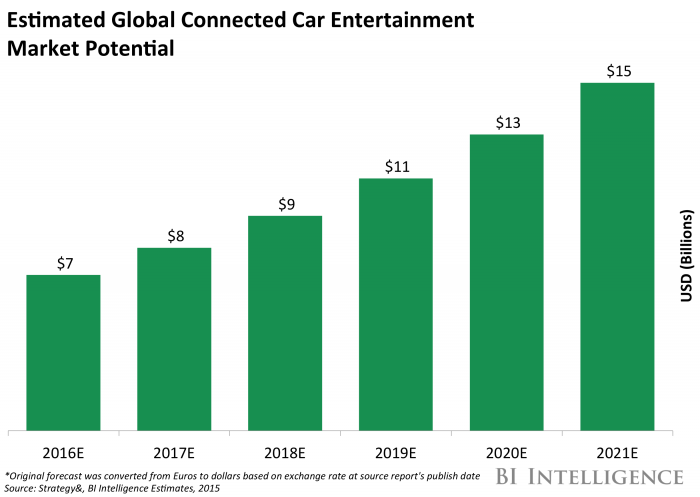 Automotive Industry Trends IoT Connected Smart Cars  Vehicles