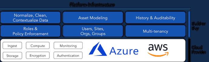Azure IoT vs AWS IoT Read Before Building Your IIoT Platform