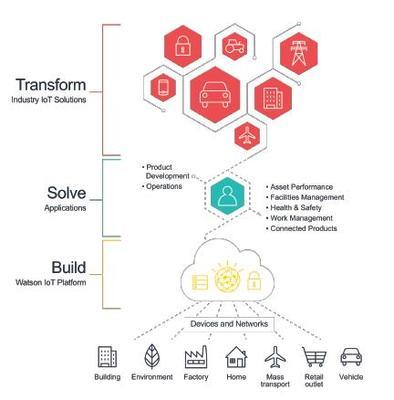Forrester recognizes IBM as a leader among IoT platforms