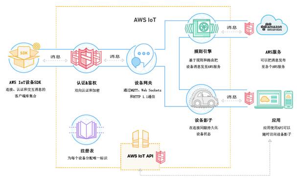 Connect a Kepware KEPServerEX to IBM Watson IoT Platform