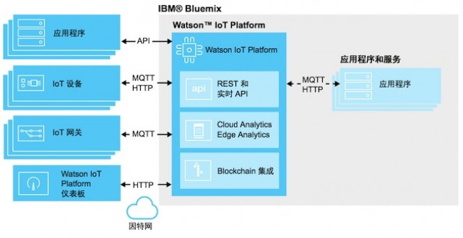 AWS IoT platform delivers a world of data