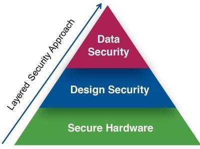 Intel® IoT Platform