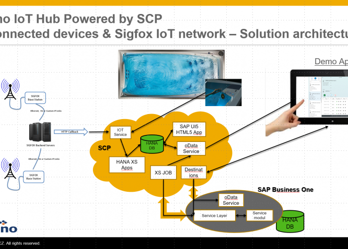 Versino IoT Hub for SAP Business One  SAP Business One EMEA Development Challenge