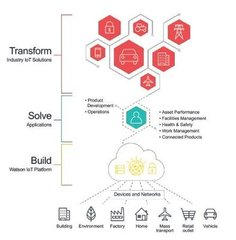 IoT platform engineering Capitalizing on the massive potential of IoT