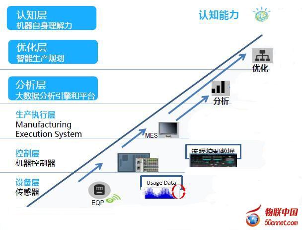 Secure Cloud Interconnect