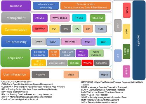 Access Vehicle Services Management Database